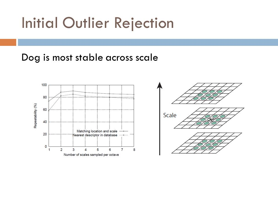 Initial Outlier Rejection