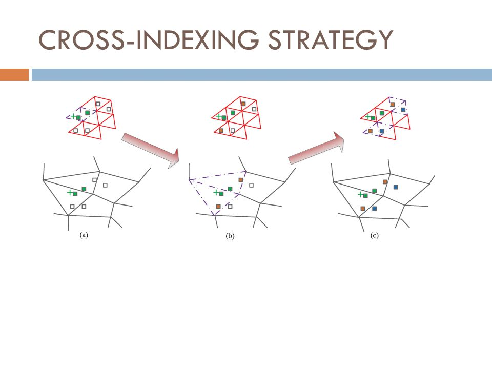 CROSS-INDEXING STRATEGY