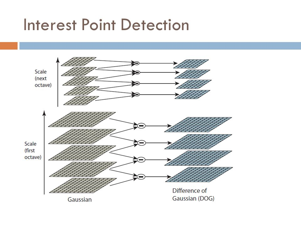 Interest Point Detection