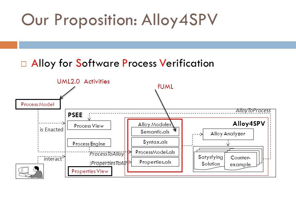 Our Proposition: Alloy4SPV