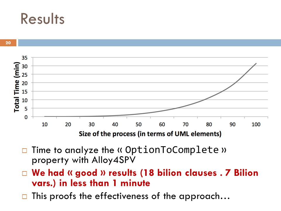 Results Time to analyze the « OptionToComplete » property with Alloy4SPV.
