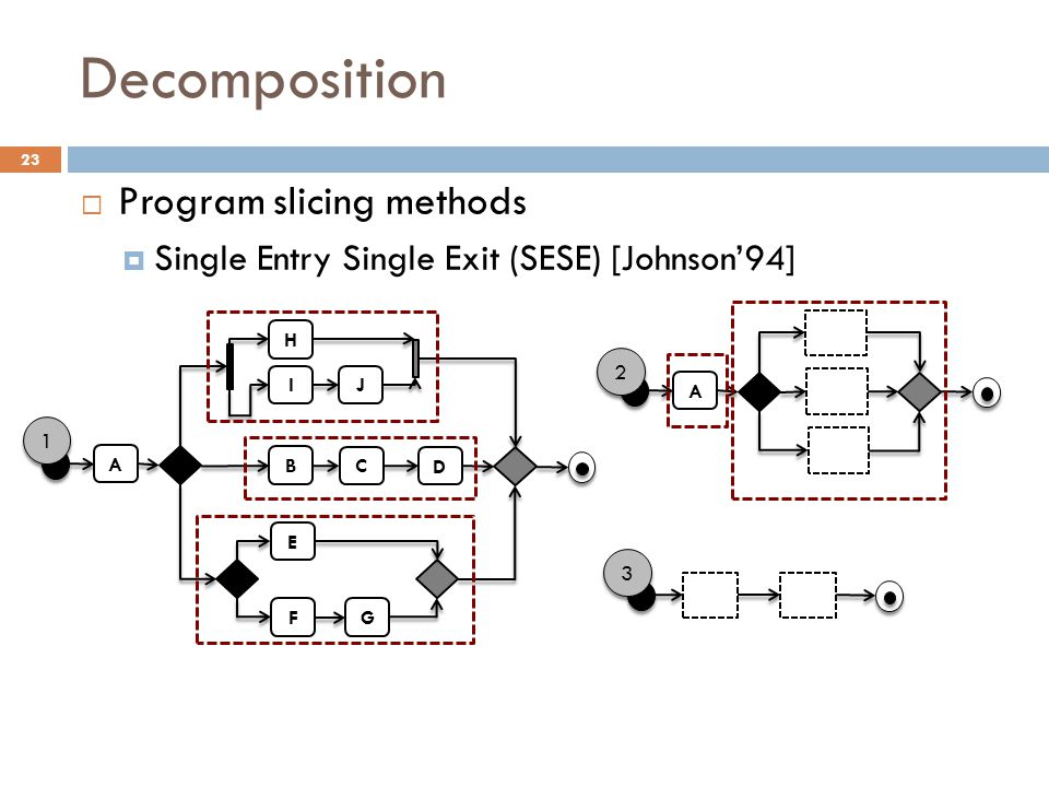 Decomposition Program slicing methods