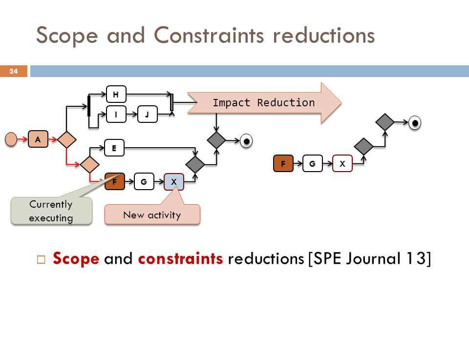 Scope and Constraints reductions