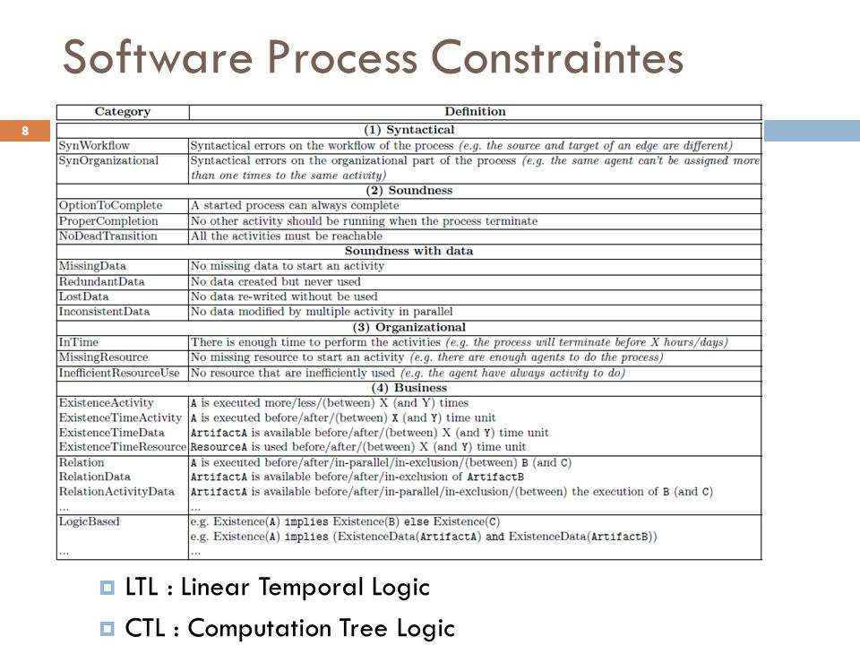 Software Process Constraintes