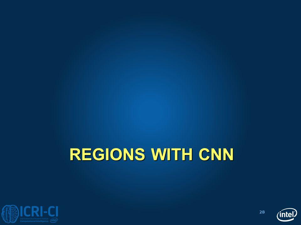 Regions with CNN