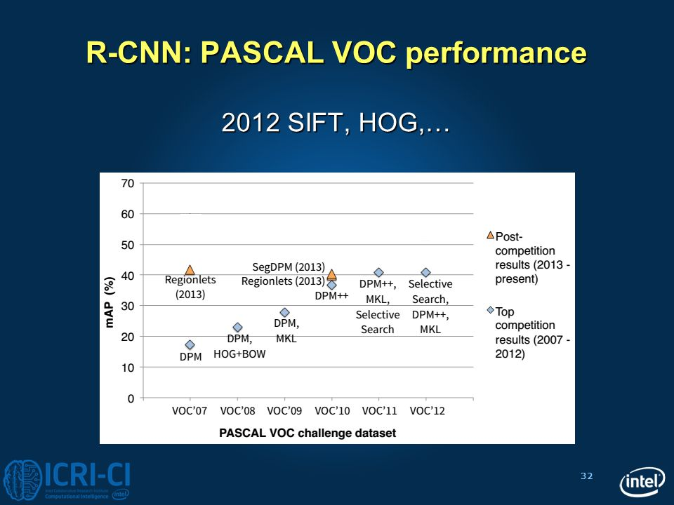 R-CNN: PASCAL VOC performance