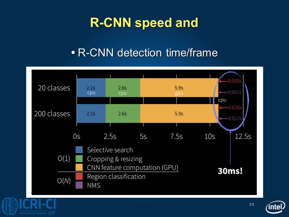 R-CNN detection time/frame