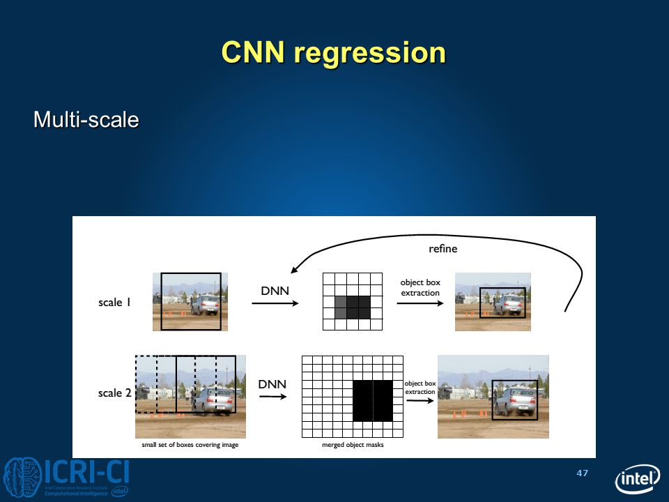 CNN regression Multi-scale