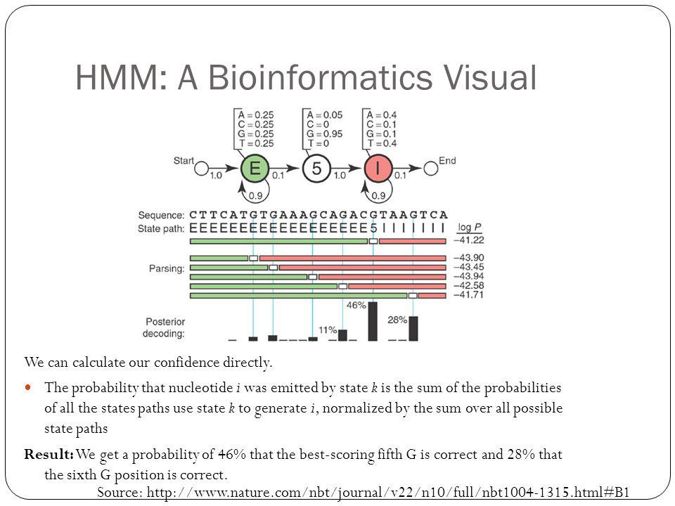 HMM: A Bioinformatics Visual