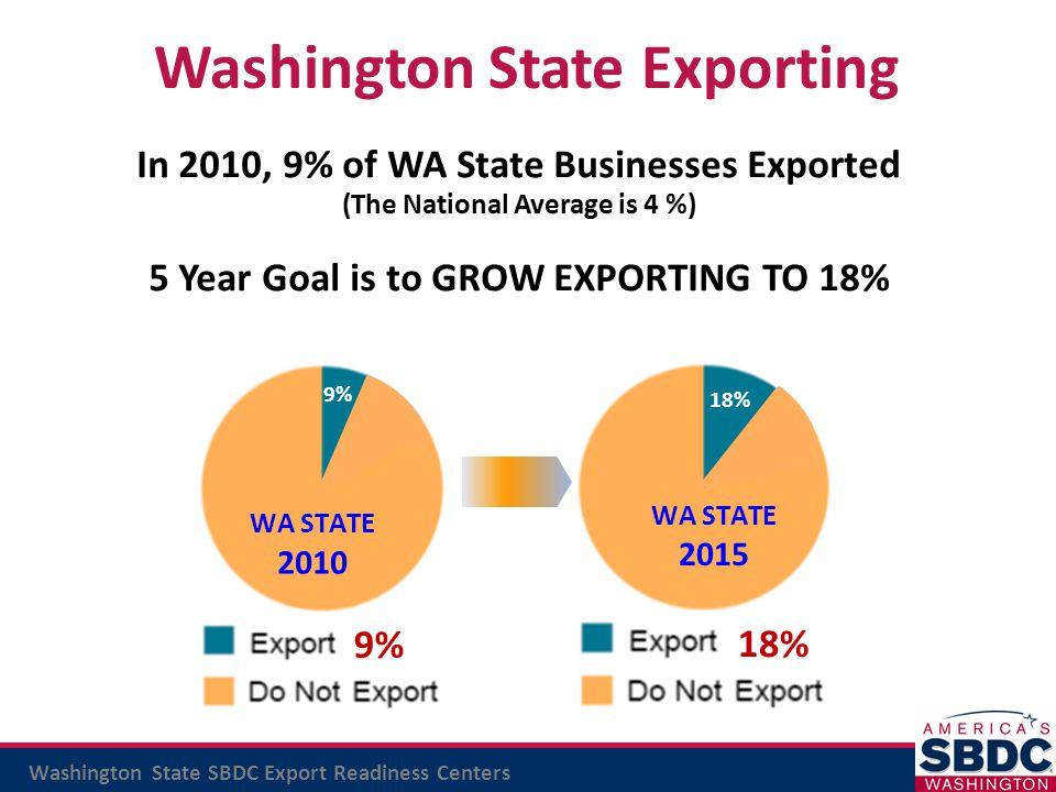 Washington State Exporting