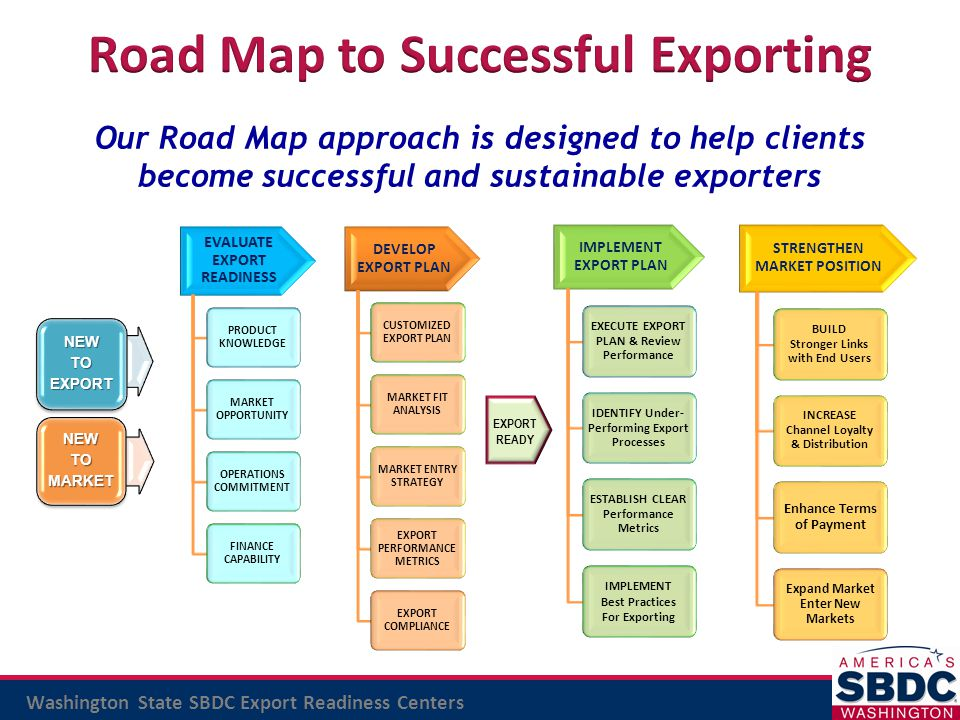 Road Map to Successful Exporting