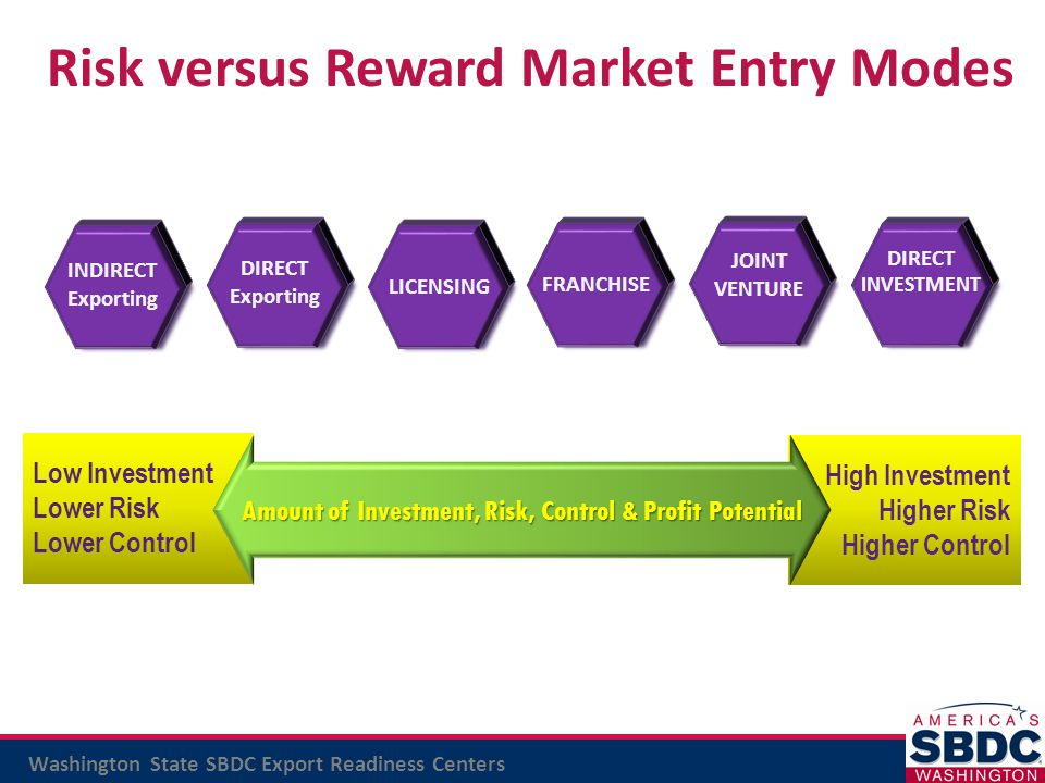 Risk versus Reward Market Entry Modes