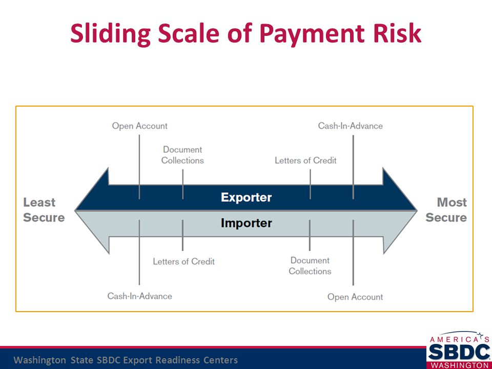 Sliding Scale of Payment Risk