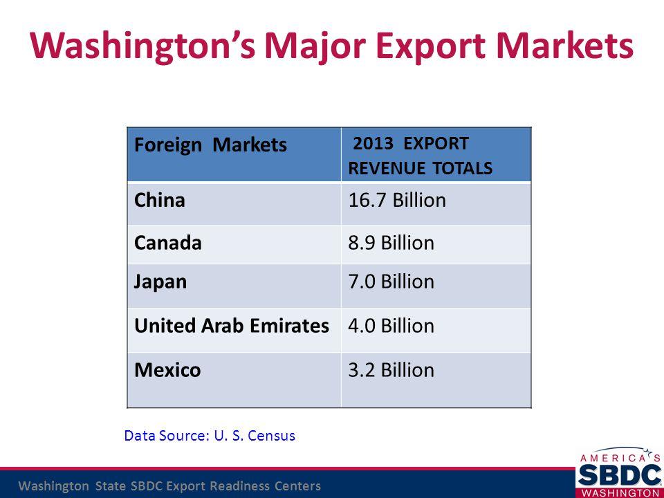 Washington's Major Export Markets