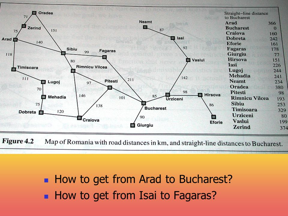 How to get from Arad to Bucharest How to get from Isai to Fagaras