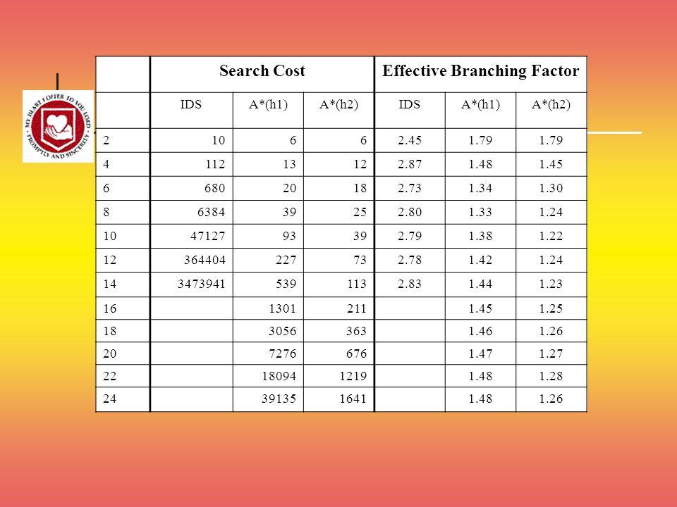Effective Branching Factor