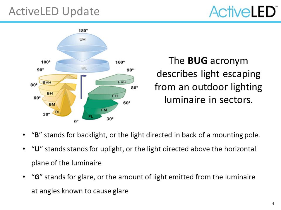 ActiveLED Update The BUG acronym describes light escaping from an outdoor lighting luminaire in sectors.