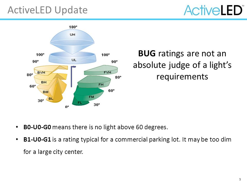 BUG ratings are not an absolute judge of a light's requirements