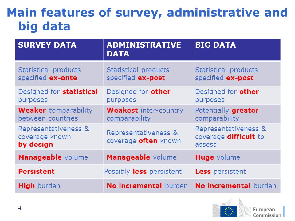 Main features of survey, administrative and big data