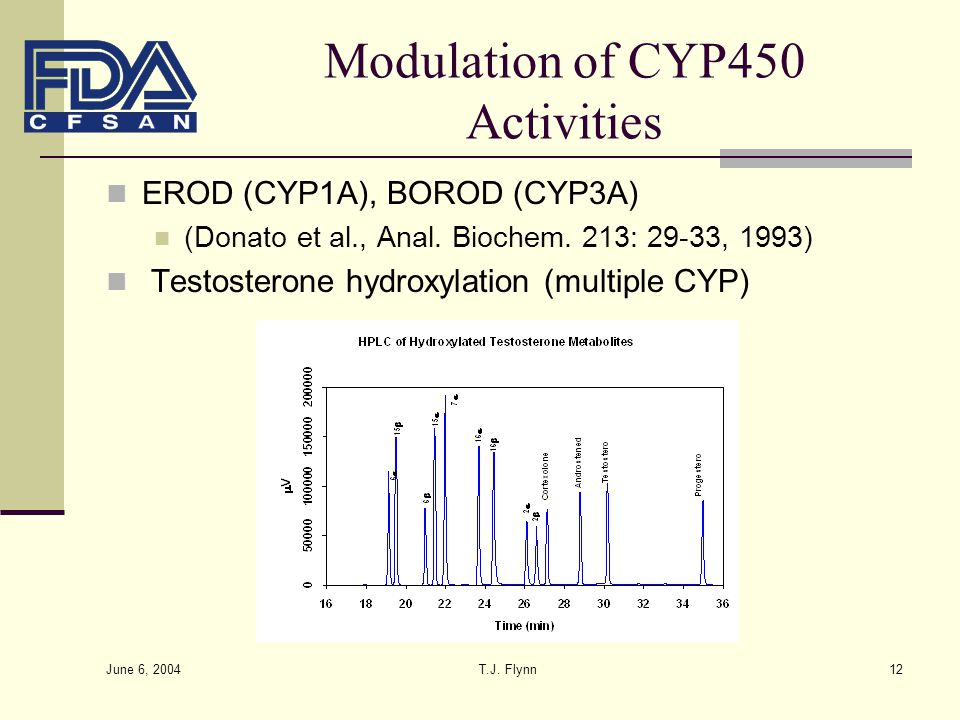 Modulation of CYP450 Activities