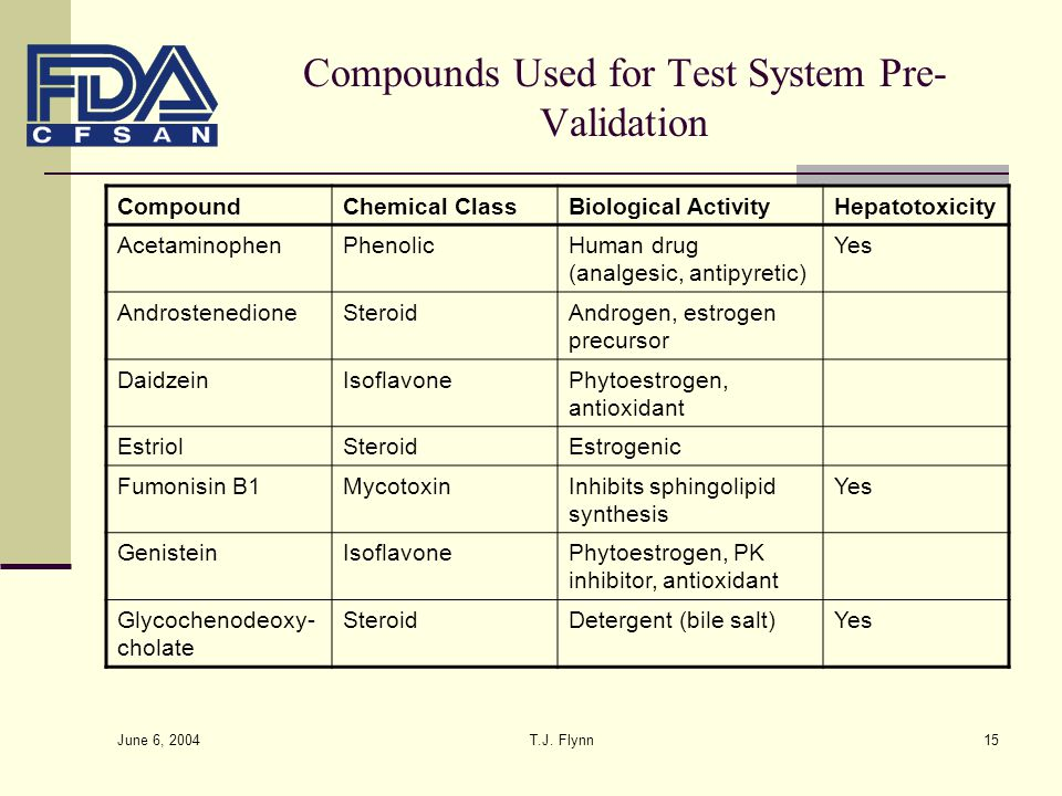 Compounds Used for Test System Pre-Validation