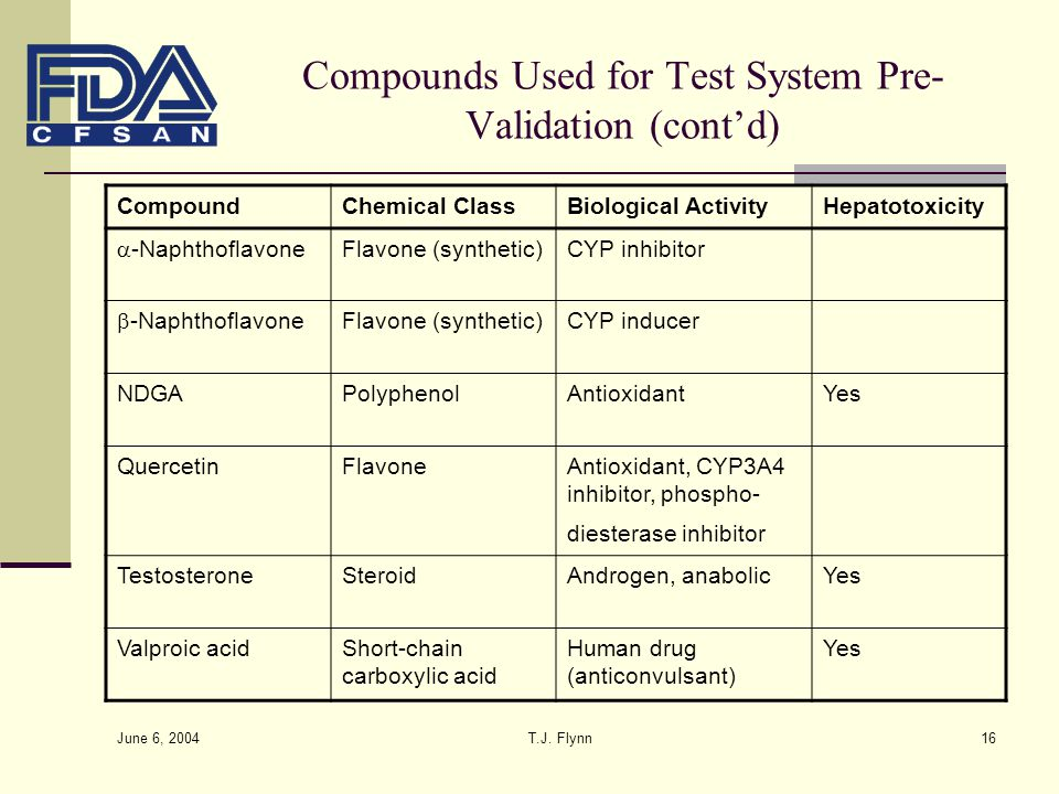 Compounds Used for Test System Pre-Validation (cont'd)