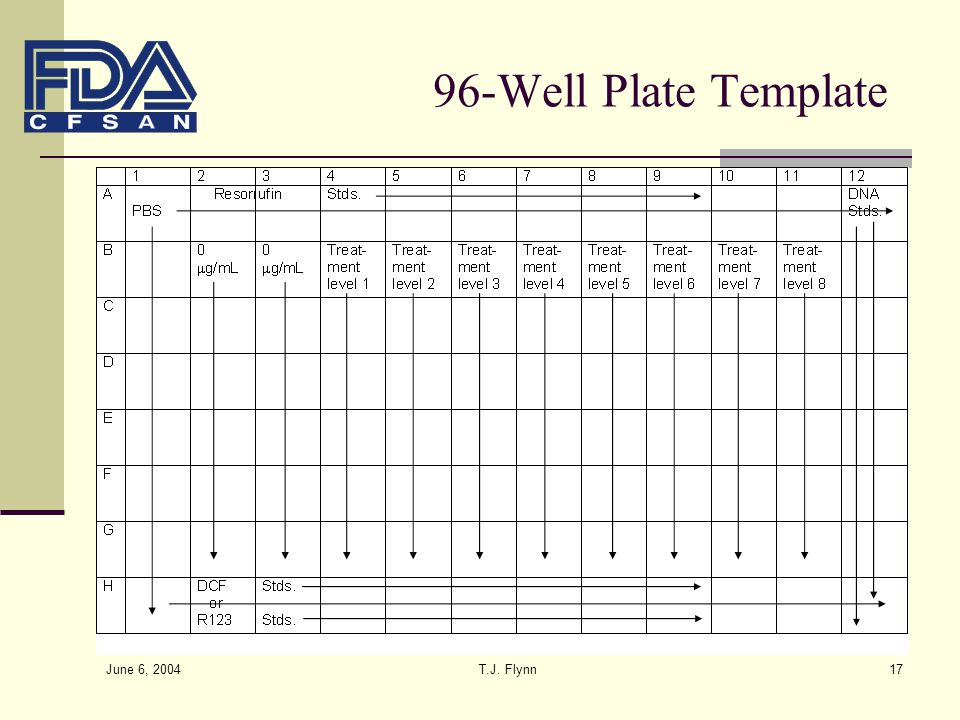 96-Well Plate Template June 6, 2004 T.J. Flynn