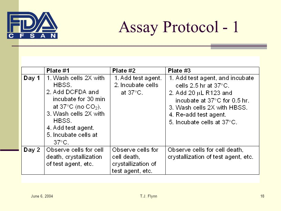 Assay Protocol - 1 June 6, 2004 T.J. Flynn