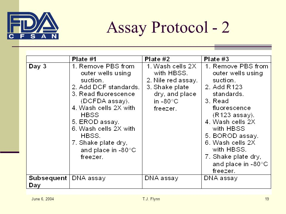 Assay Protocol - 2 June 6, 2004 T.J. Flynn