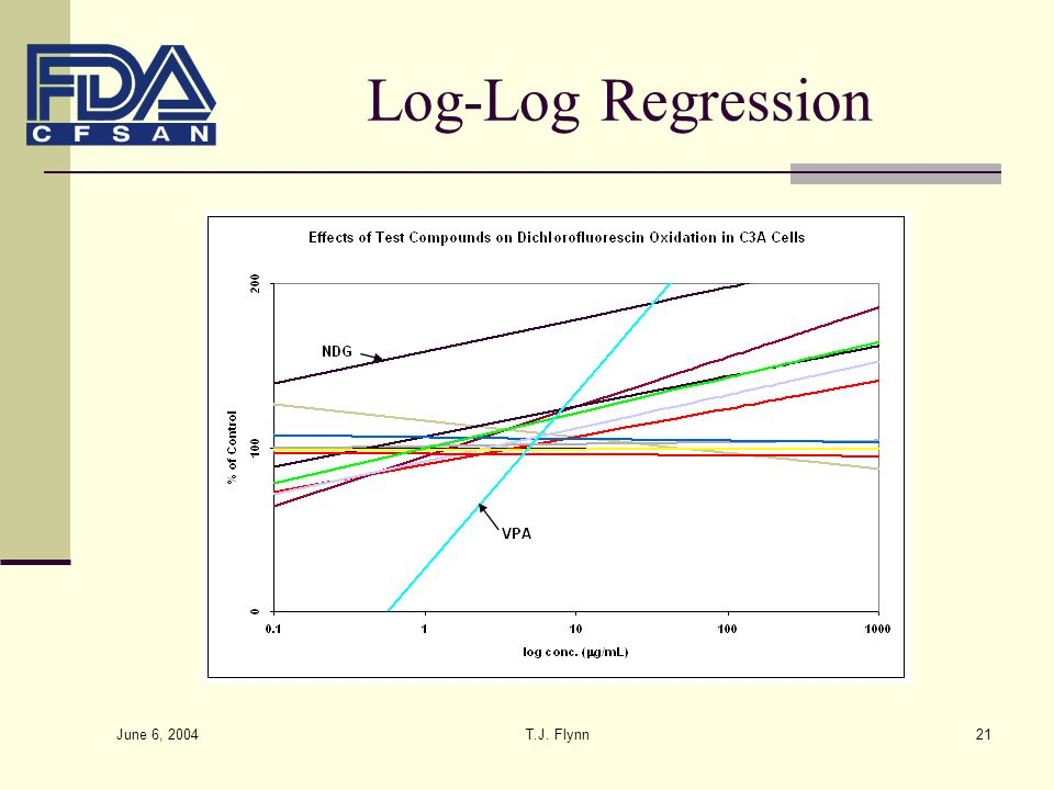 Log-Log Regression June 6, 2004 T.J. Flynn