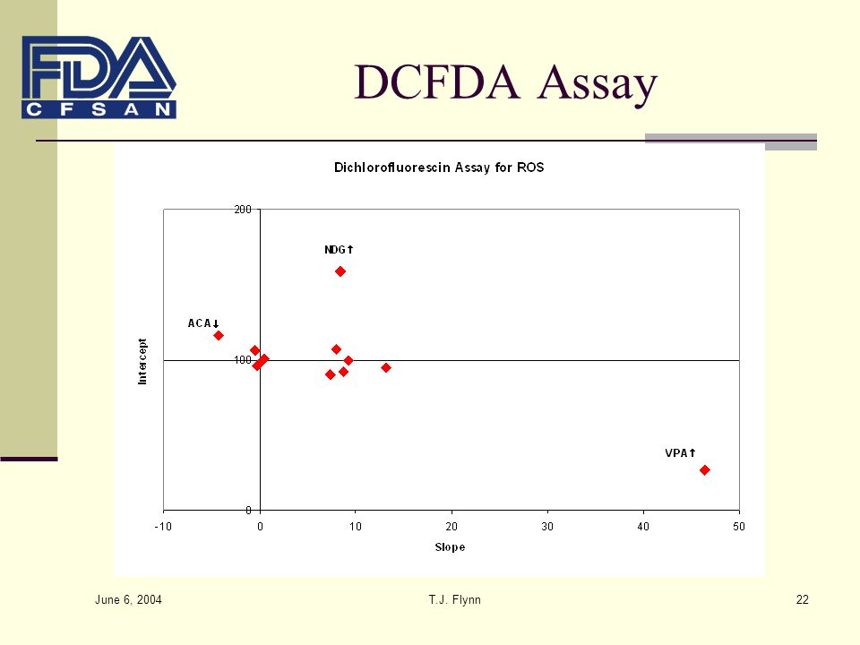 DCFDA Assay June 6, 2004 T.J. Flynn