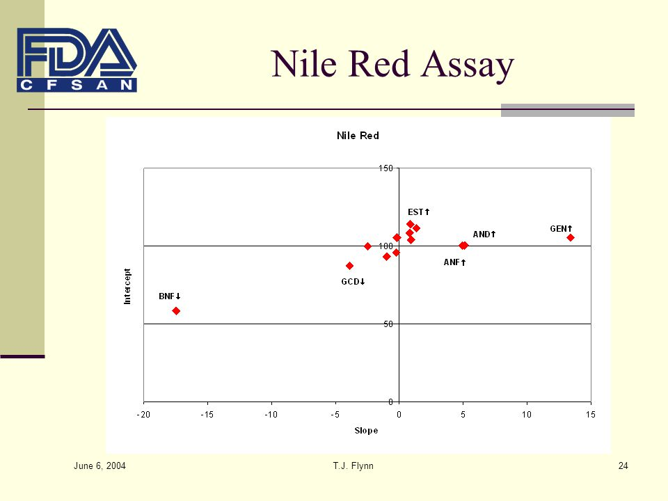 Nile Red Assay June 6, 2004 T.J. Flynn
