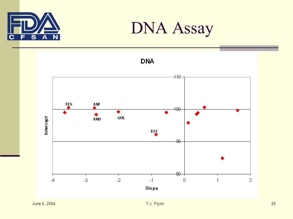 DNA Assay June 6, 2004 T.J. Flynn