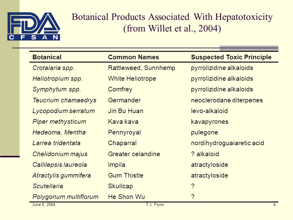 Botanical Products Associated With Hepatotoxicity (from Willet et al