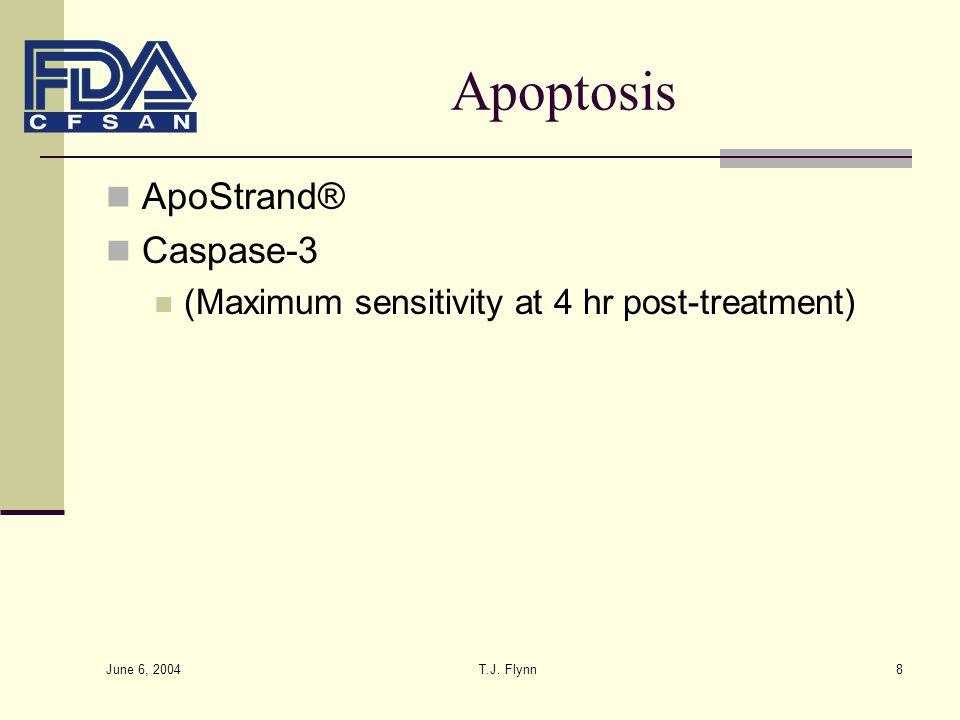 Apoptosis ApoStrand® Caspase-3