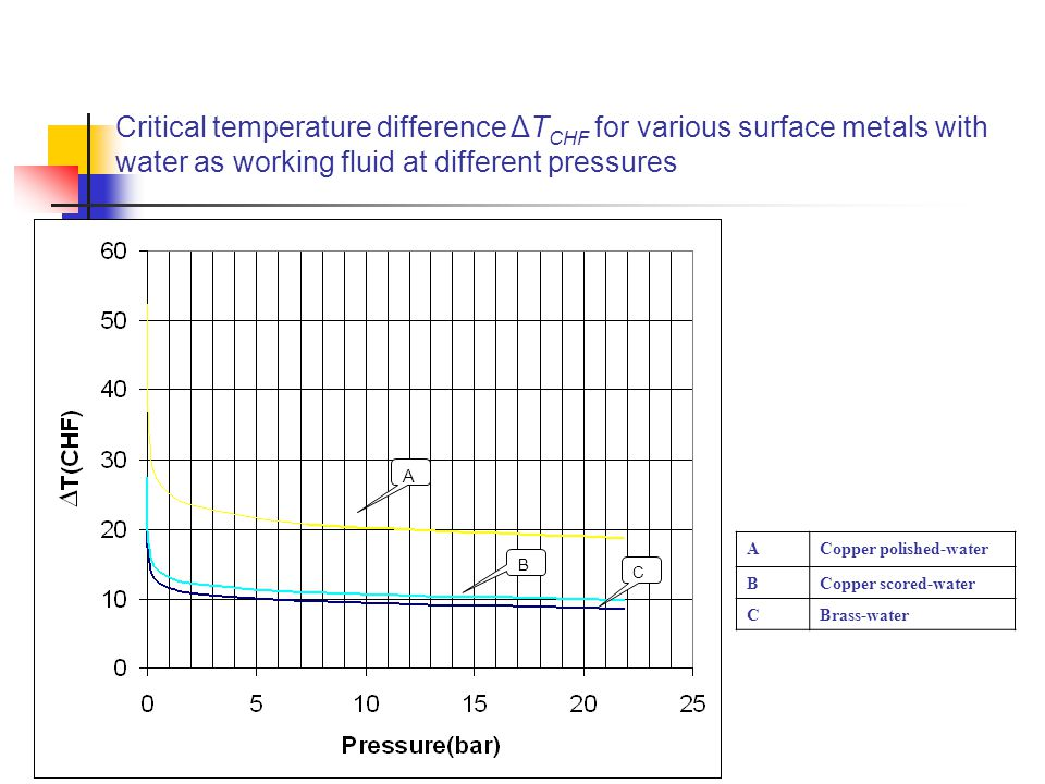 Critical temperature difference ΔTCHF for various surface metals with water as working fluid at different pressures