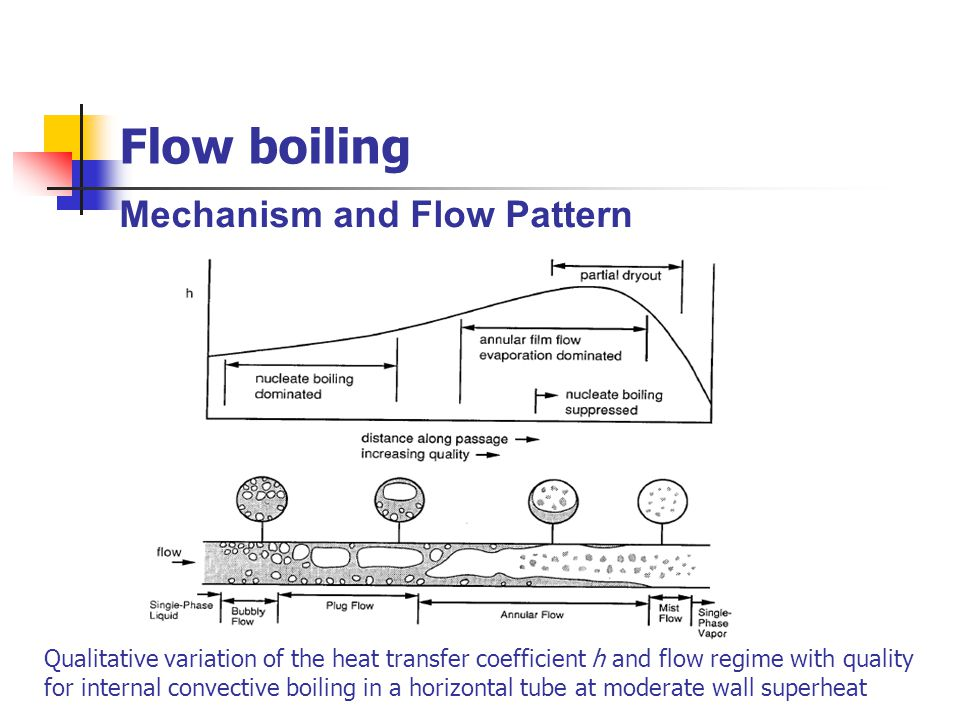 Flow boiling Mechanism and Flow Pattern
