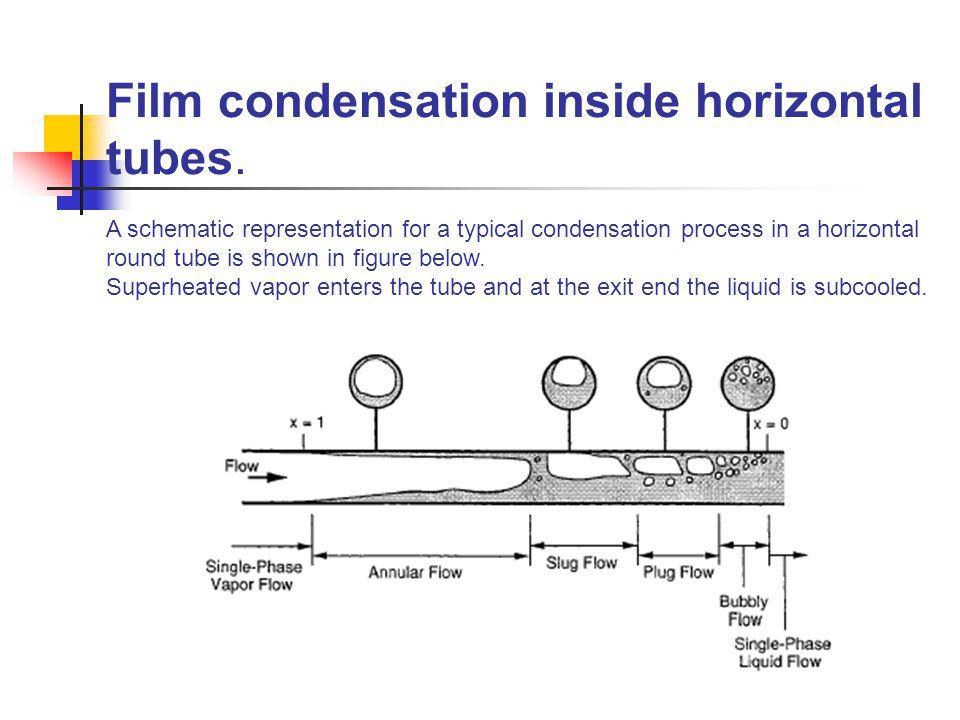 Film condensation inside horizontal tubes.