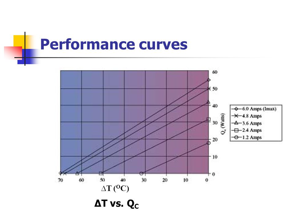 Performance curves ∆T (OC) ∆T vs. QC