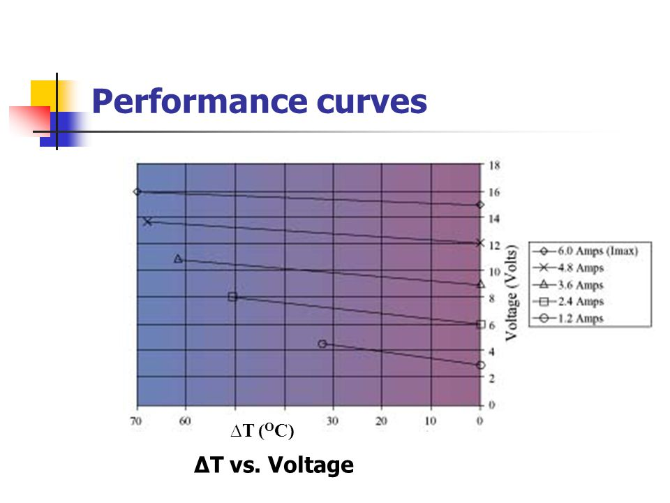 Performance curves ∆T (OC) ∆T vs. Voltage