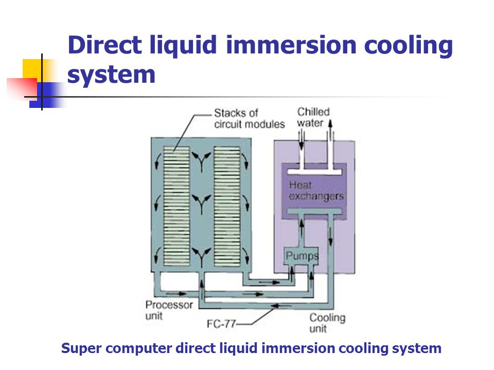 Direct liquid immersion cooling system