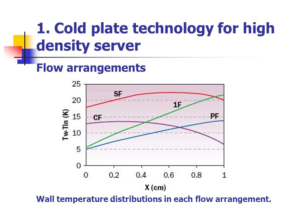 1. Cold plate technology for high density server