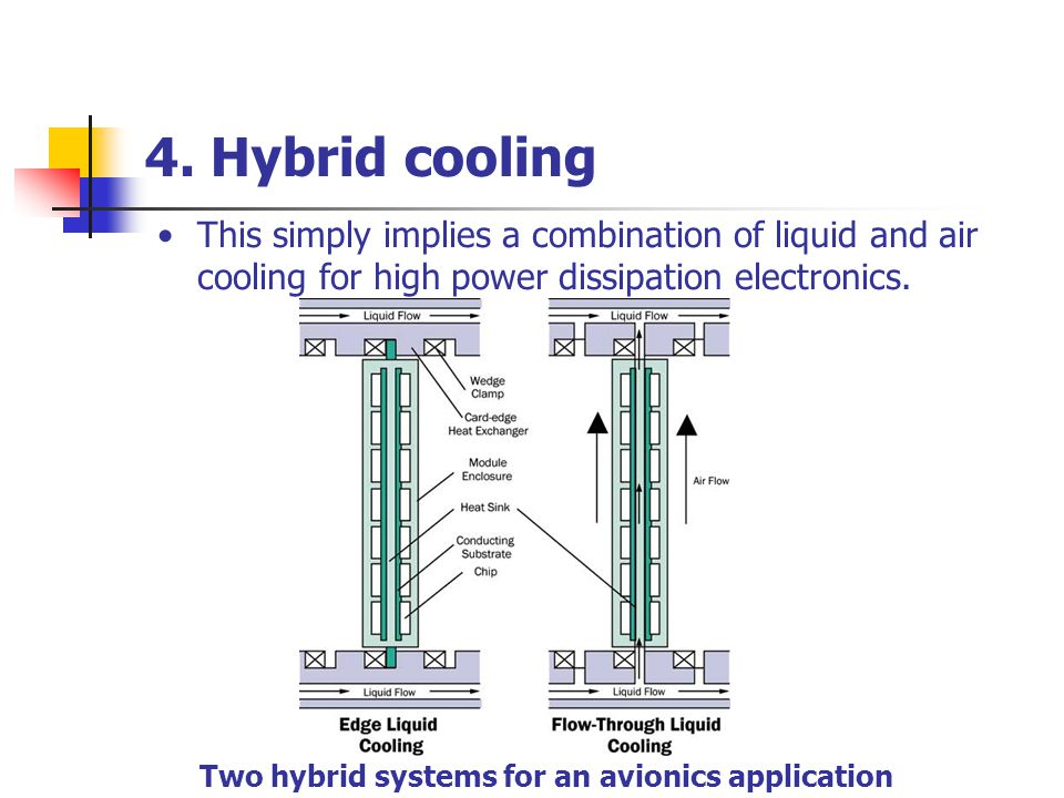 4. Hybrid cooling This simply implies a combination of liquid and air cooling for high power dissipation electronics.