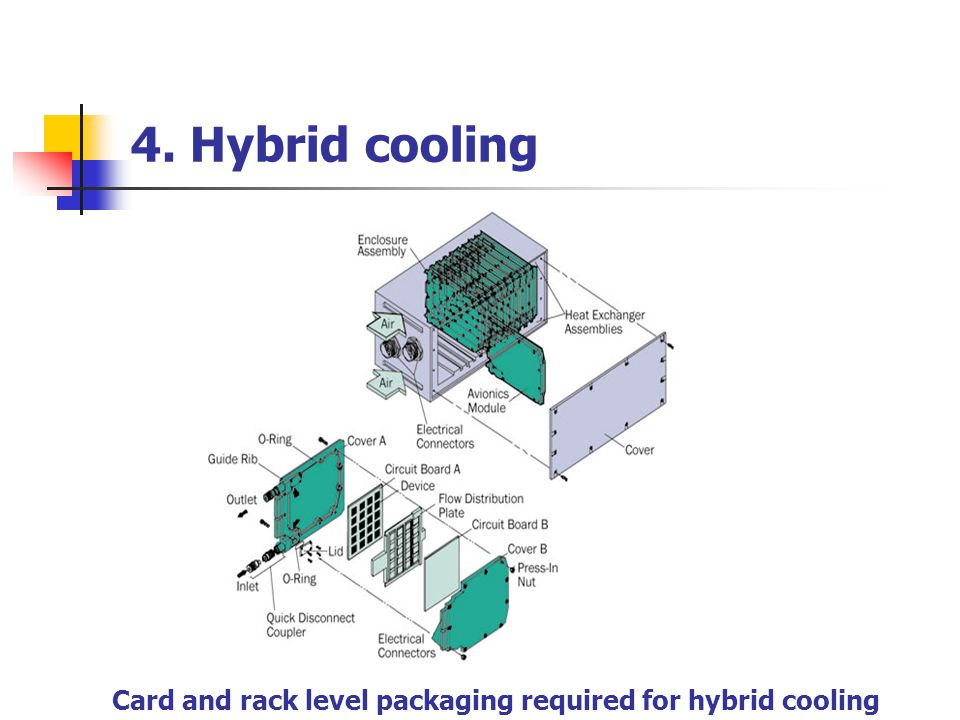 4. Hybrid cooling Card and rack level packaging required for hybrid cooling