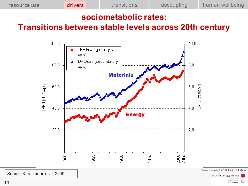 drivers sociometabolic rates: Transitions between stable levels across 20th century. Materials. Energy.