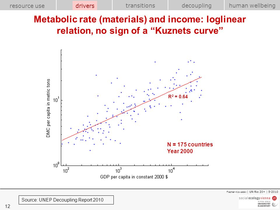 drivers Metabolic rate (materials) and income: loglinear relation, no sign of a Kuznets curve R2 = 0.64.