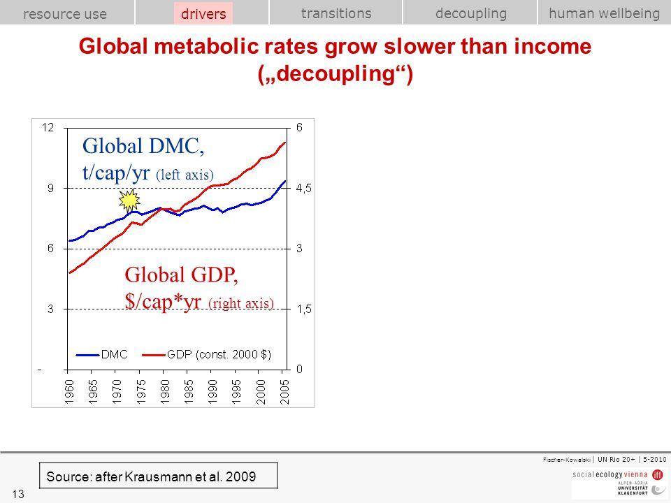 "Global metabolic rates grow slower than income (""decoupling )"