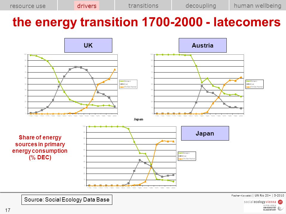 the energy transition 1700-2000 - latecomers