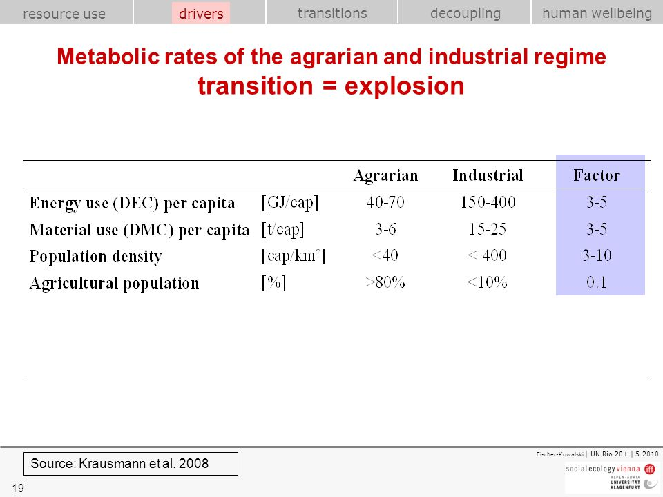 drivers Metabolic rates of the agrarian and industrial regime transition = explosion.