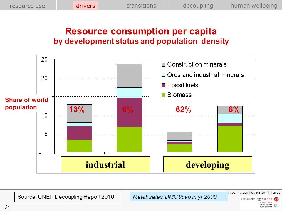 drivers Resource consumption per capita by development status and population density. Share of world population.